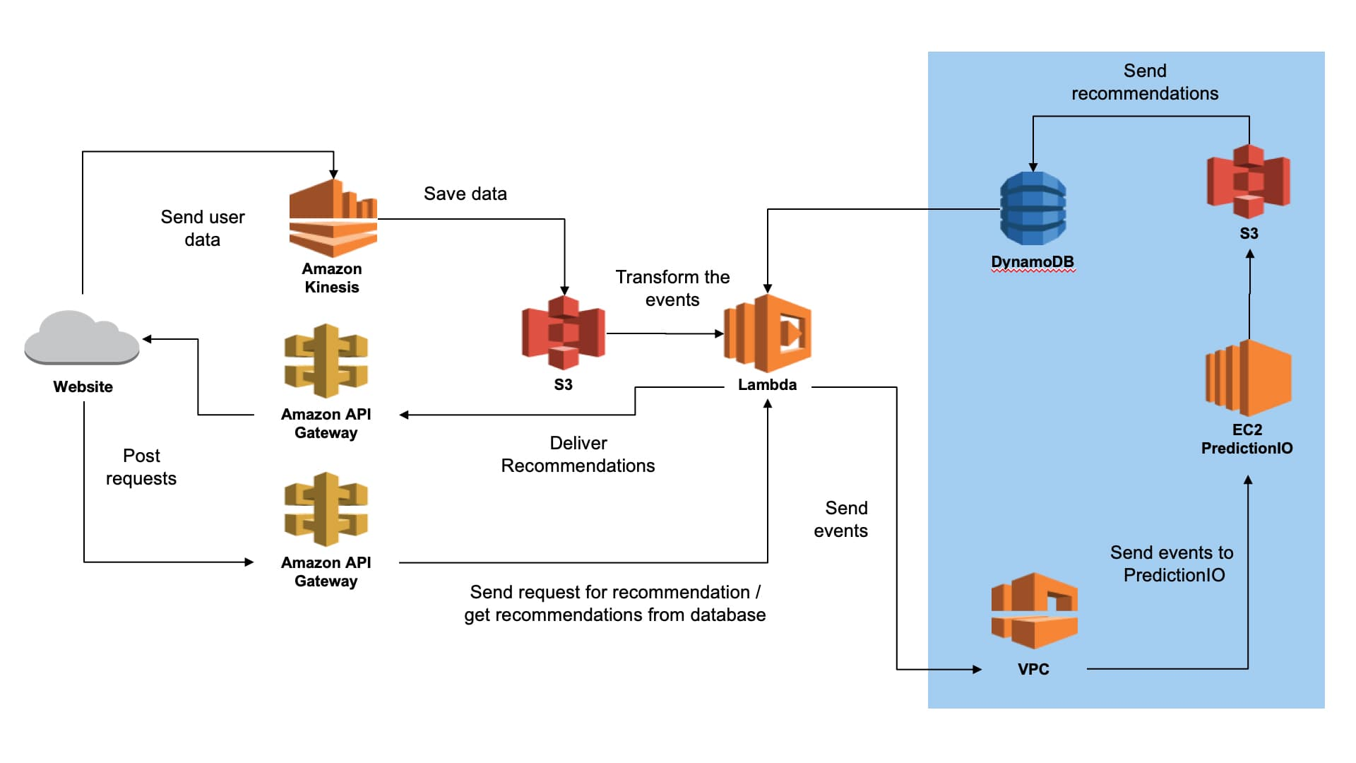 Simplified AWS Near-Serverless Architecture